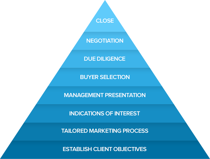 Pyramid showing key elements of Sell-Side Mergers & Acquisitions