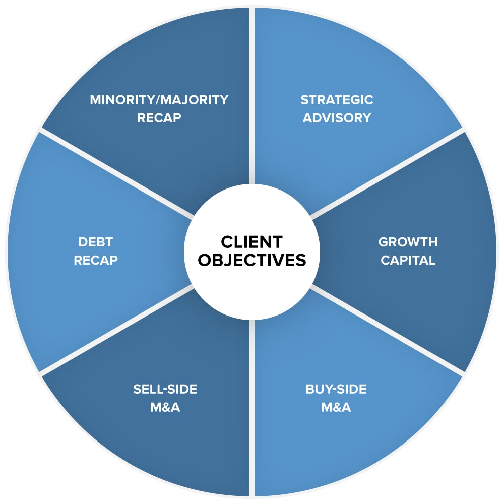 Chart showing client objectives for minority/majority recap, strategic advisory, growth capital, buy and sell side M&A and Debt Recap